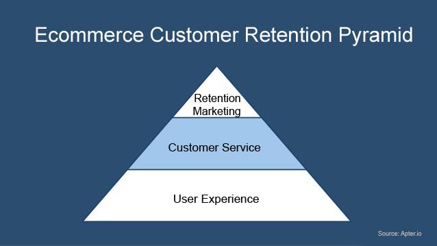 ecommerce-cutomer-retention-pyramid-focus-on-customer-service