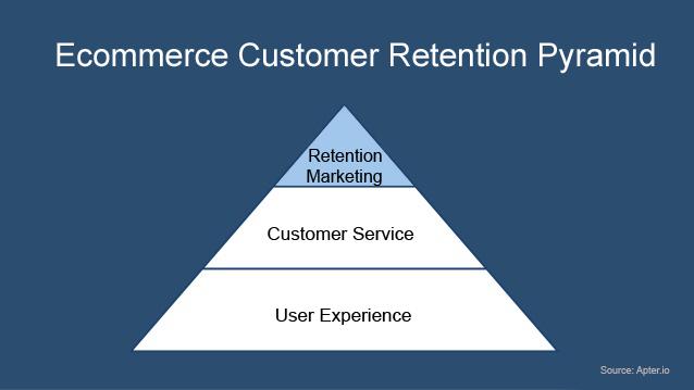 ecommerce-cutomer-retention-pyramid-focus-on-retention
