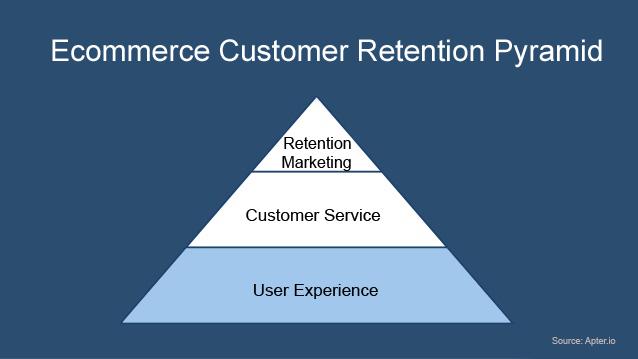 ecommerce-cutomer-retention-pyramid-focus-on-ux