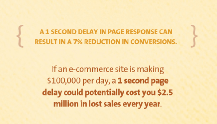 Ho page response delay affects conversions