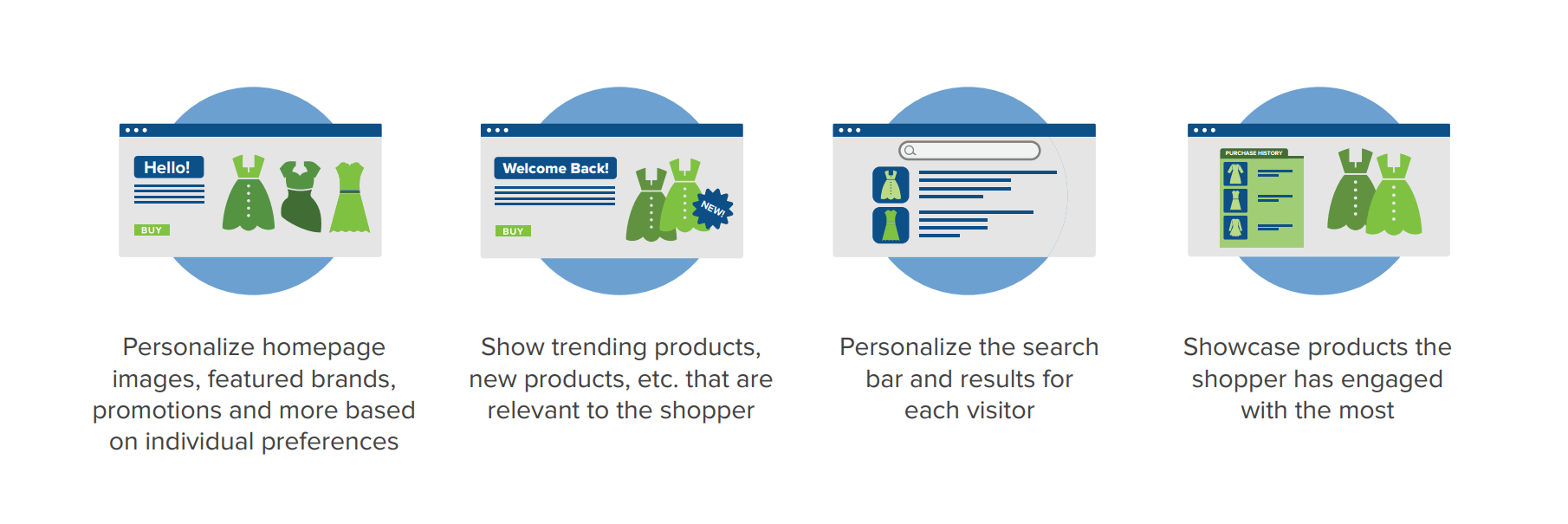 Ecommerce site search personalization