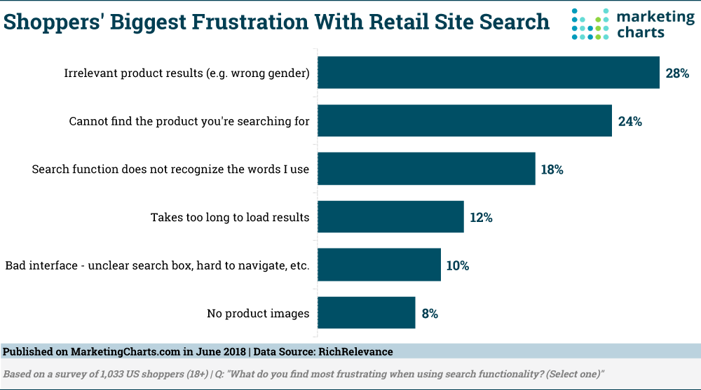 Ecommerce search statistics
