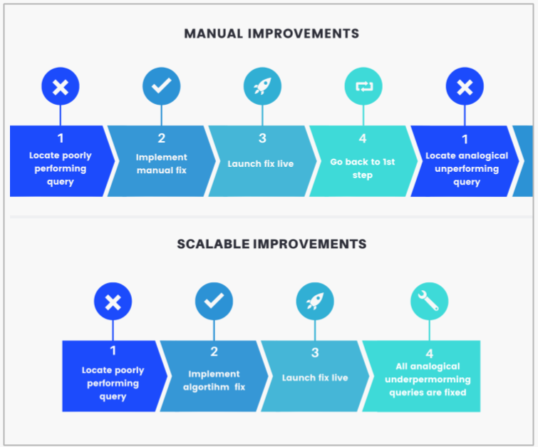 The power of scalable search improvements