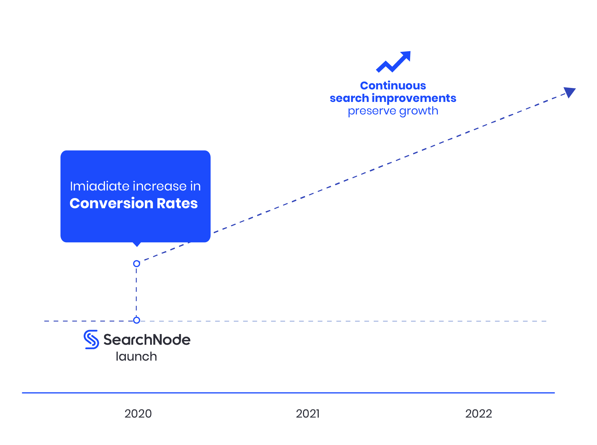 Growth Results With SearchNode
