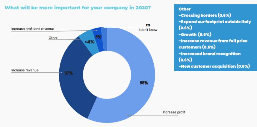 2020 Focus: Profit Over Revenue