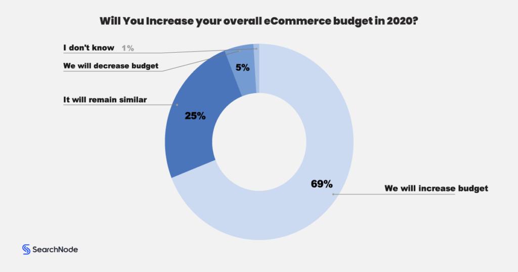 2020 Ecommerce Budget