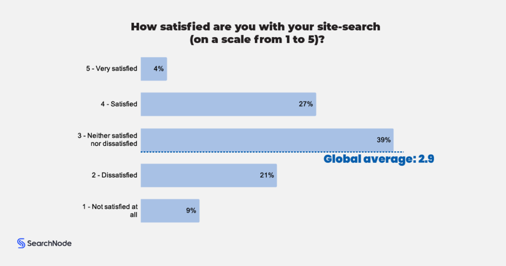 11. Ecommerce Site Search