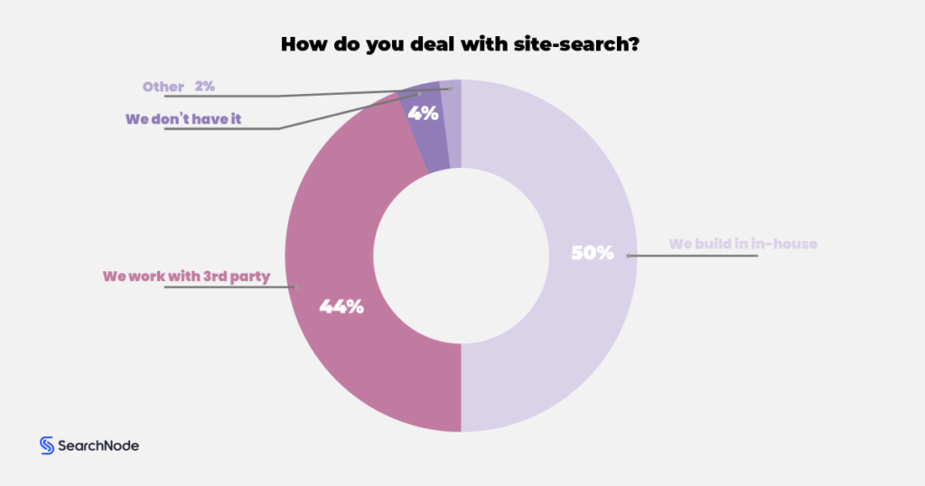 site search functions