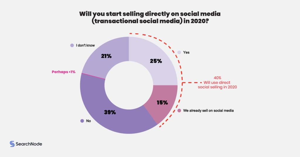 Direct Selling In Social Media