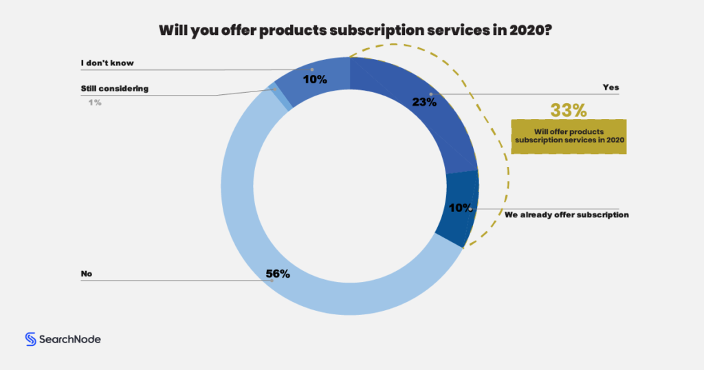Product Subscription Ecommerce Model
