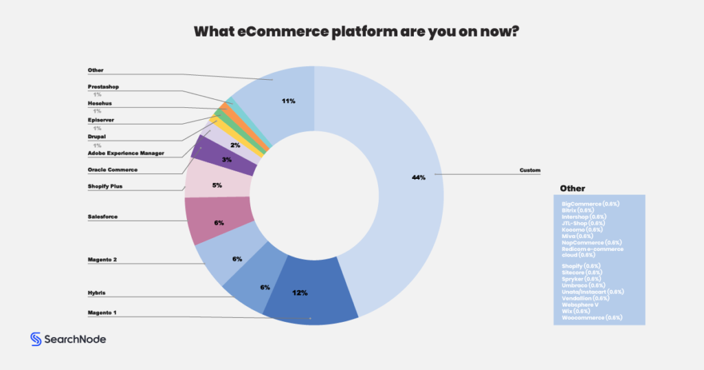 2. Top Ecommerce Platforms For 2020