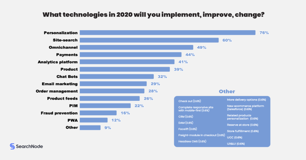 Top Ecommerce Technologies For 2020