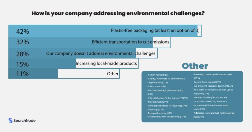 Environmentally-Friendly Ecommerce