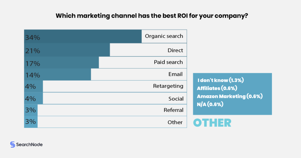 Ecommerce Marketing Channels With Most ROI In 2020