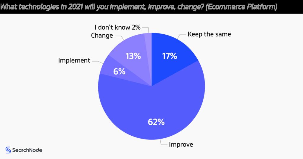 Ecommerce Platform Trends