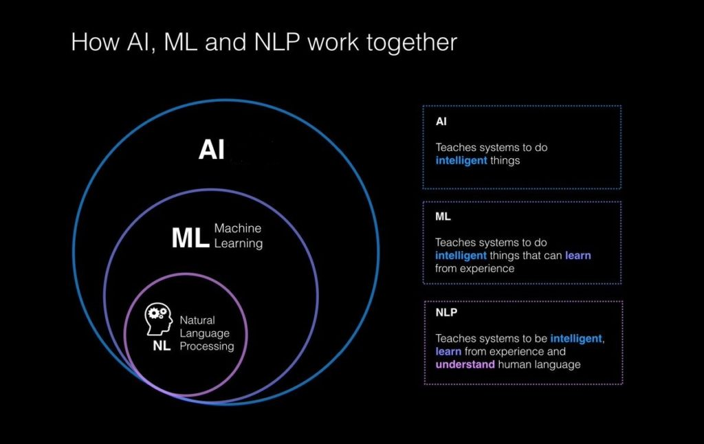Machine Learning vs. Artificial Intelligence