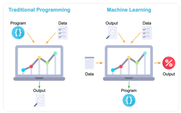 Machine Learning vs. Traditional Programming